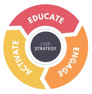 NFSJ strategy Circle